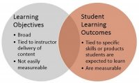 Expected Student Outcomes: A Help, or Just Hype?